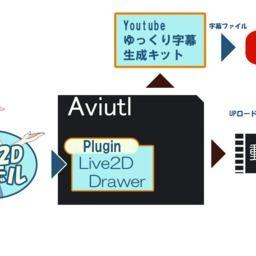 Aviutl支援系公開ソフトリスト