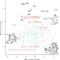 【秋コレ7サークルペーパー】大塚英志、東浩紀『リアルのゆくえ』分析