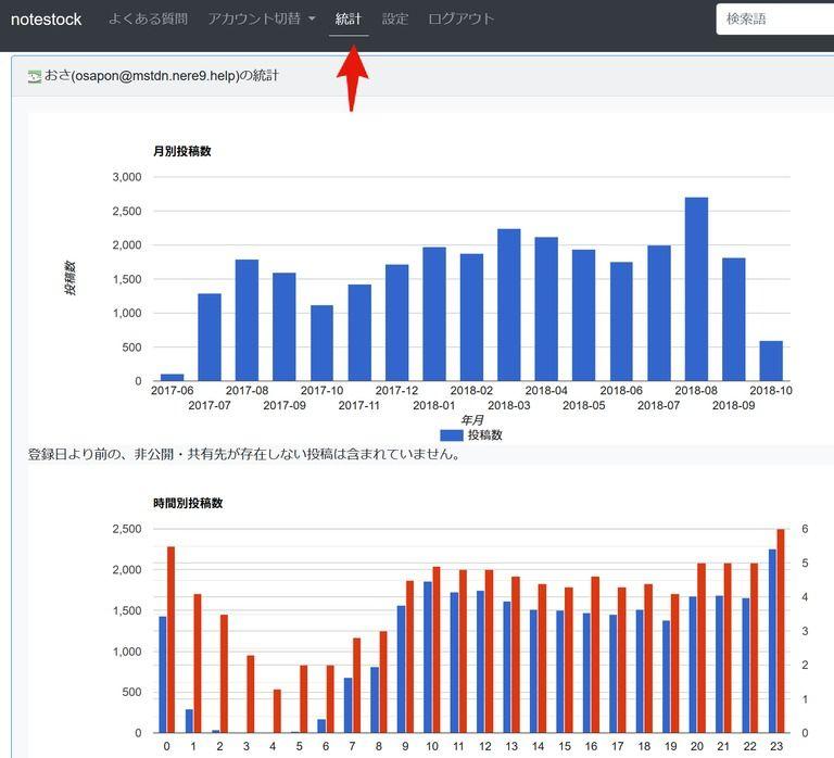 notestock機能追加(統計、ログインメニュー、検索結果)