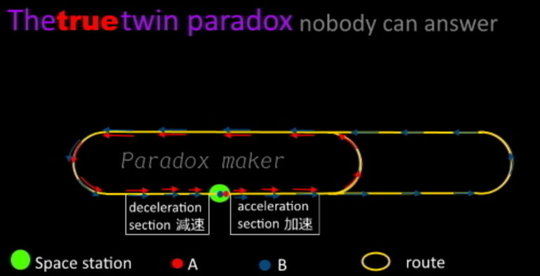 The true twin paradox part 2